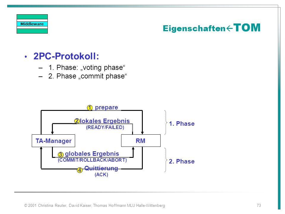 "© 2001 Christina Reuter, David Kaiser, Thomas Hoffmann MLU Halle-Wittenberg73 Eigenschaften  TOM 2PC-Protokoll: – 1. Phase: ""voting phase"" – 2. Phase"