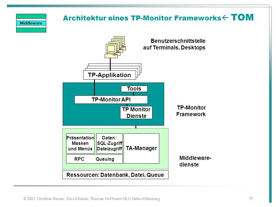 © 2001 Christina Reuter, David Kaiser, Thomas Hoffmann MLU Halle-Wittenberg75 Architektur eines TP-Monitor Frameworks  TOM TP-Applikation TP-Monitor