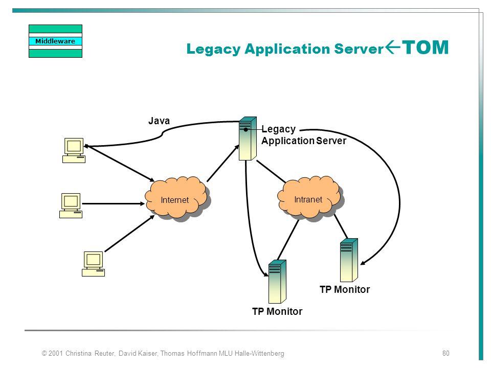 © 2001 Christina Reuter, David Kaiser, Thomas Hoffmann MLU Halle-Wittenberg80 Legacy Application Server  TOM Internet Intranet Java Legacy Applicatio