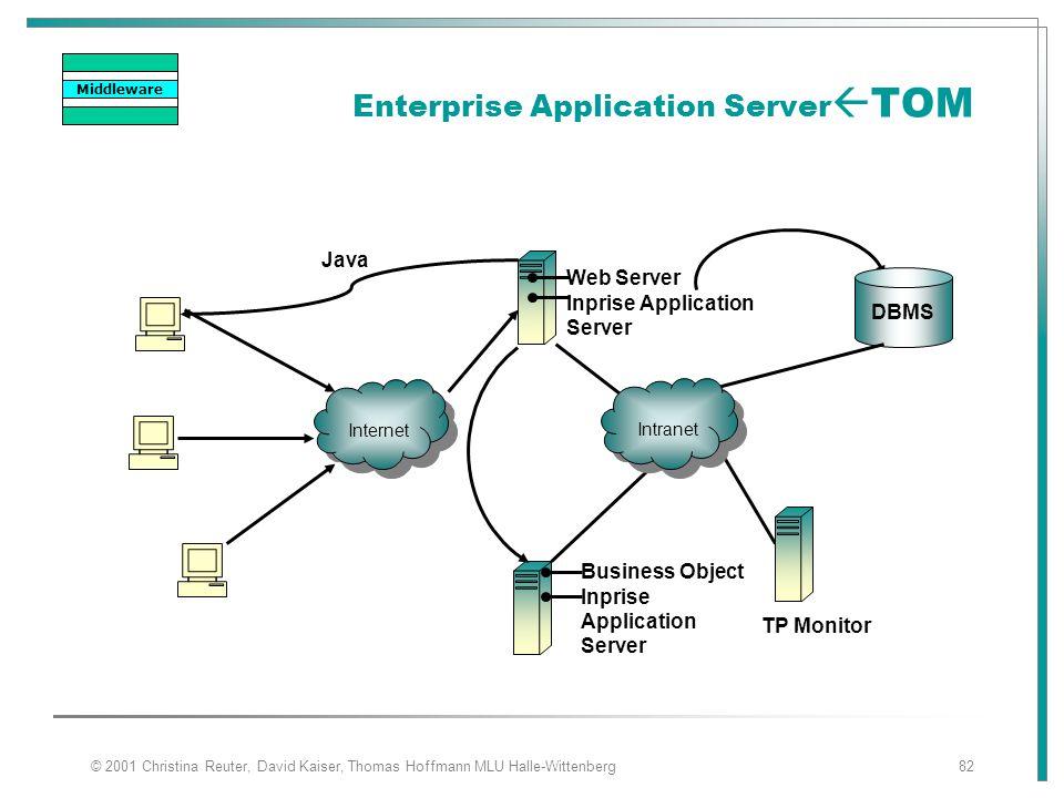 © 2001 Christina Reuter, David Kaiser, Thomas Hoffmann MLU Halle-Wittenberg82 Enterprise Application Server  TOM Internet Java Web Server Inprise App