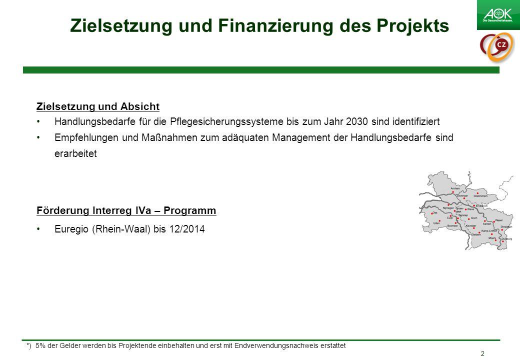 2 Zielsetzung und Absicht Handlungsbedarfe für die Pflegesicherungssysteme bis zum Jahr 2030 sind identifiziert Empfehlungen und Maßnahmen zum adäquaten Management der Handlungsbedarfe sind erarbeitet Förderung Interreg IVa – Programm Euregio (Rhein-Waal) bis 12/2014 Zielsetzung und Finanzierung des Projekts *) 5% der Gelder werden bis Projektende einbehalten und erst mit Endverwendungsnachweis erstattet