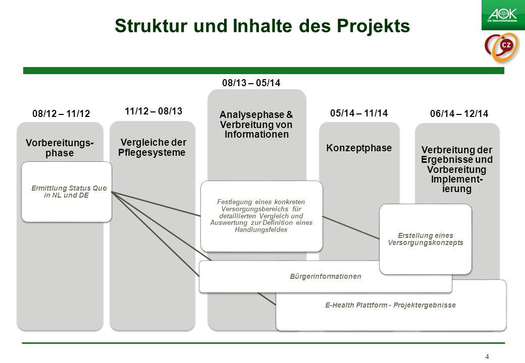 Struktur und Inhalte des Projekts Verbreitung der Ergebnisse und Vorbereitung Implement- ierung Konzeptphase Analysephase & Verbreitung von Informatio