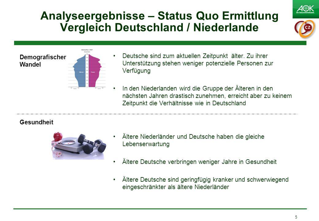 Analyseergebnisse – Status Quo Ermittlung Vergleich Deutschland / Niederlande Deutsche sind zum aktuellen Zeitpunkt älter. Zu ihrer Unterstützung steh
