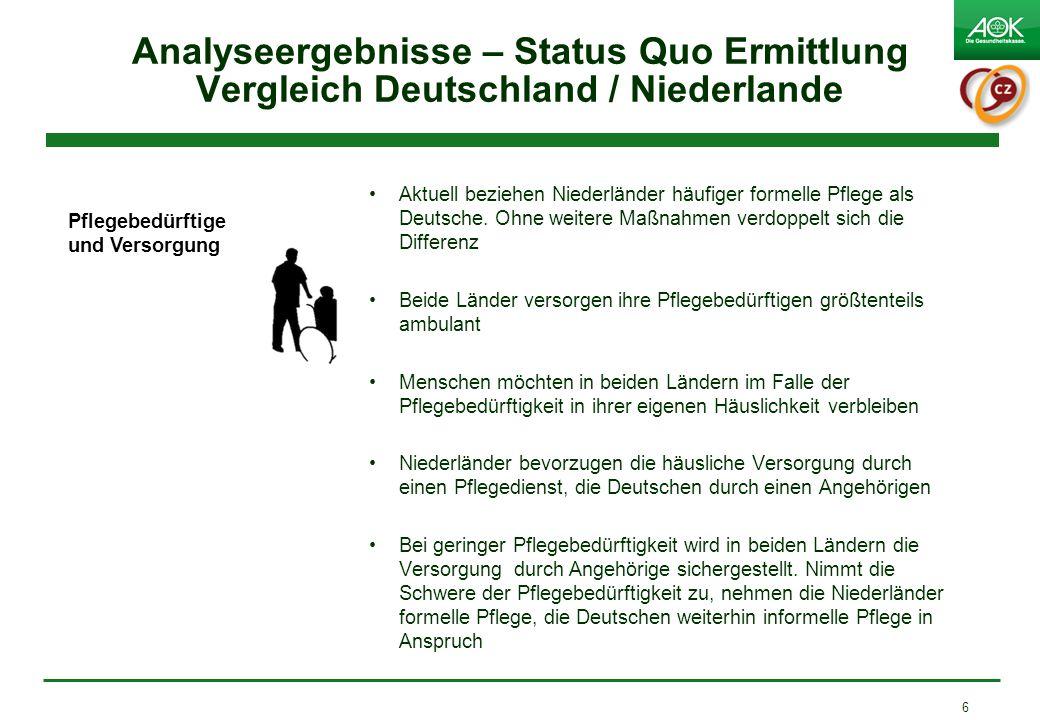Analyseergebnisse – Status Quo Ermittlung Vergleich Deutschland / Niederlande Aktuell beziehen Niederländer häufiger formelle Pflege als Deutsche. Ohn