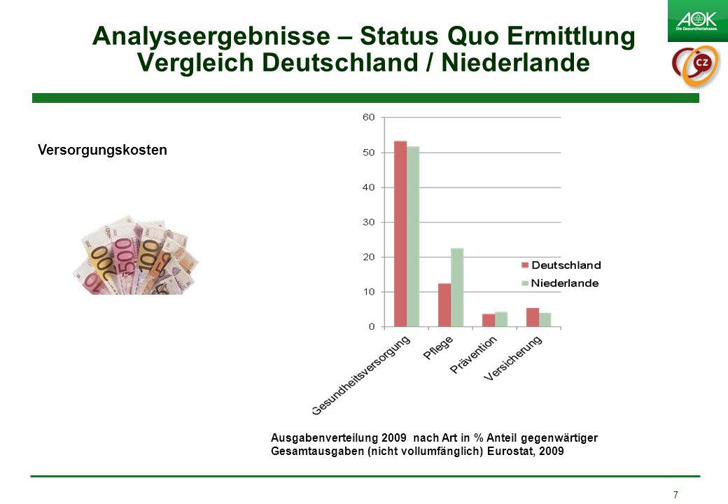 Analyseergebnisse – Status Quo Ermittlung Vergleich Deutschland / Niederlande 7 Versorgungskosten Ausgabenverteilung 2009 nach Art in % Anteil gegenwärtiger Gesamtausgaben (nicht vollumfänglich) Eurostat, 2009