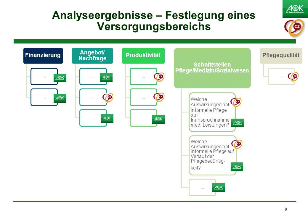 Analyseergebnisse – Festlegung eines Versorgungsbereichs Finanzierung... Angebot/ Nachfrage... Produktivität... Schnittstellen Pflege/Medizin/Sozialwe
