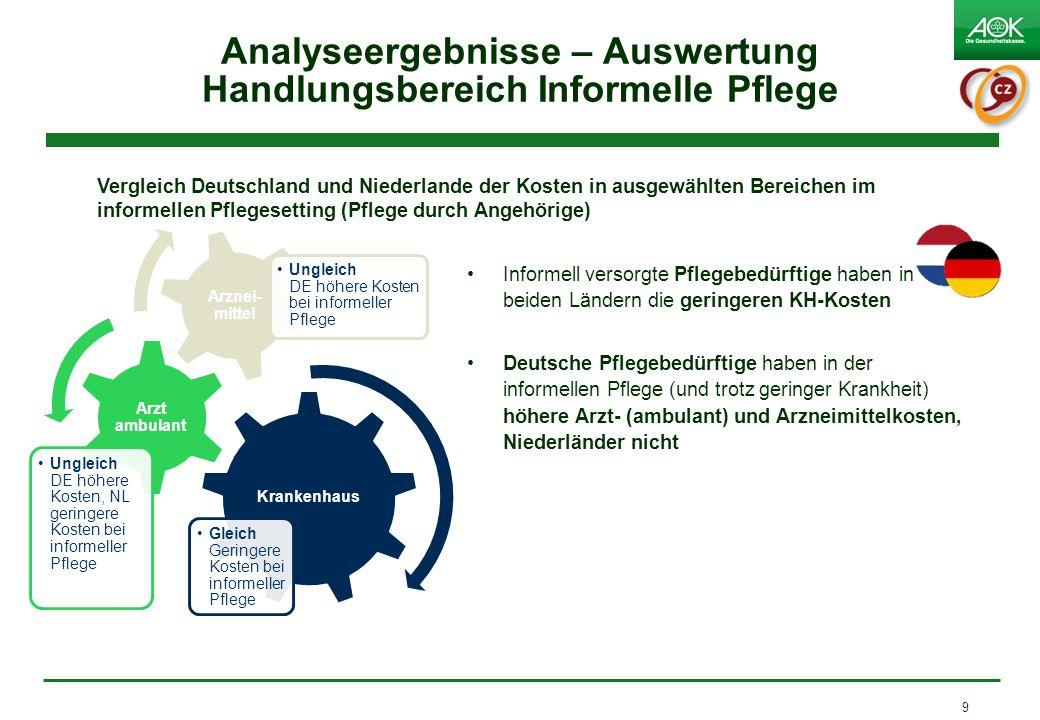 Analyseergebnisse – Auswertung Handlungsbereich Informelle Pflege Informell versorgte Pflegebedürftige haben in beiden Ländern die geringeren KH-Koste