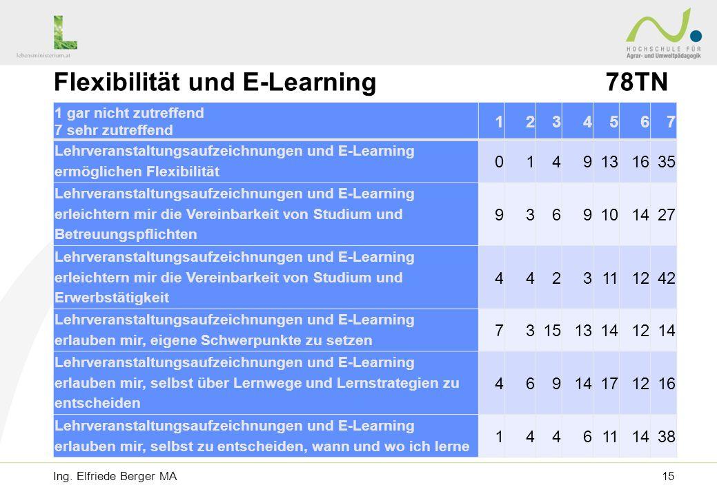 Flexibilität und E-Learning 78TN 1 gar nicht zutreffend 7 sehr zutreffend 1234567 Lehrveranstaltungsaufzeichnungen und E-Learning ermöglichen Flexibilität 0149131635 Lehrveranstaltungsaufzeichnungen und E-Learning erleichtern mir die Vereinbarkeit von Studium und Betreuungspflichten 9369101427 Lehrveranstaltungsaufzeichnungen und E-Learning erleichtern mir die Vereinbarkeit von Studium und Erwerbstätigkeit 4423111242 Lehrveranstaltungsaufzeichnungen und E-Learning erlauben mir, eigene Schwerpunkte zu setzen 731513141214 Lehrveranstaltungsaufzeichnungen und E-Learning erlauben mir, selbst über Lernwege und Lernstrategien zu entscheiden 46914171216 Lehrveranstaltungsaufzeichnungen und E-Learning erlauben mir, selbst zu entscheiden, wann und wo ich lerne 1446111438 Ing.