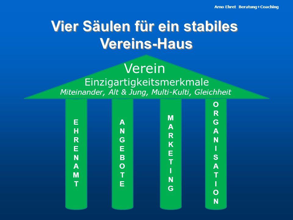 Arno Ehret Beratung+Coaching Vier Säulen für ein stabiles Vereins-Haus Vier Säulen für ein stabiles Vereins-Haus EHRENAMTEHRENAMT ANGEBOTEANGEBOTE ORGANISATIONORGANISATION MARKETINGMARKETING Verein Einzigartigkeitsmerkmale Miteinander, Alt & Jung, Multi-Kulti, Gleichheit