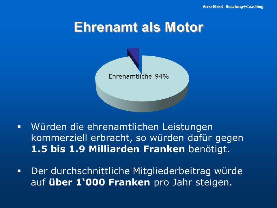 Arno Ehret Beratung+Coaching Ehrenamt als Motor  Würden die ehrenamtlichen Leistungen kommerziell erbracht, so würden dafür gegen 1.5 bis 1.9 Milliarden Franken benötigt.