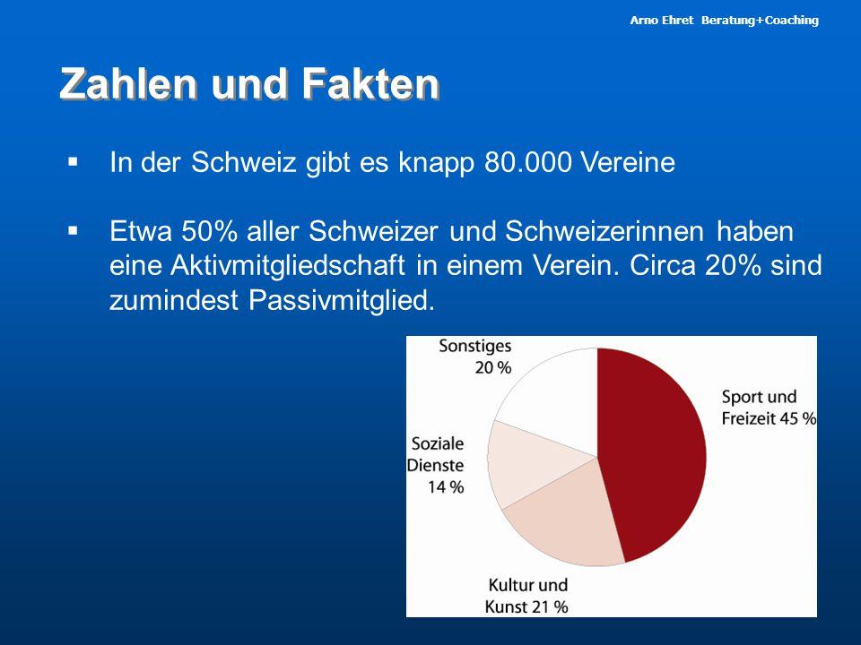 Arno Ehret Beratung+Coaching Zahlen und Fakten  In der Schweiz gibt es knapp 80.000 Vereine  Etwa 50% aller Schweizer und Schweizerinnen haben eine Aktivmitgliedschaft in einem Verein.