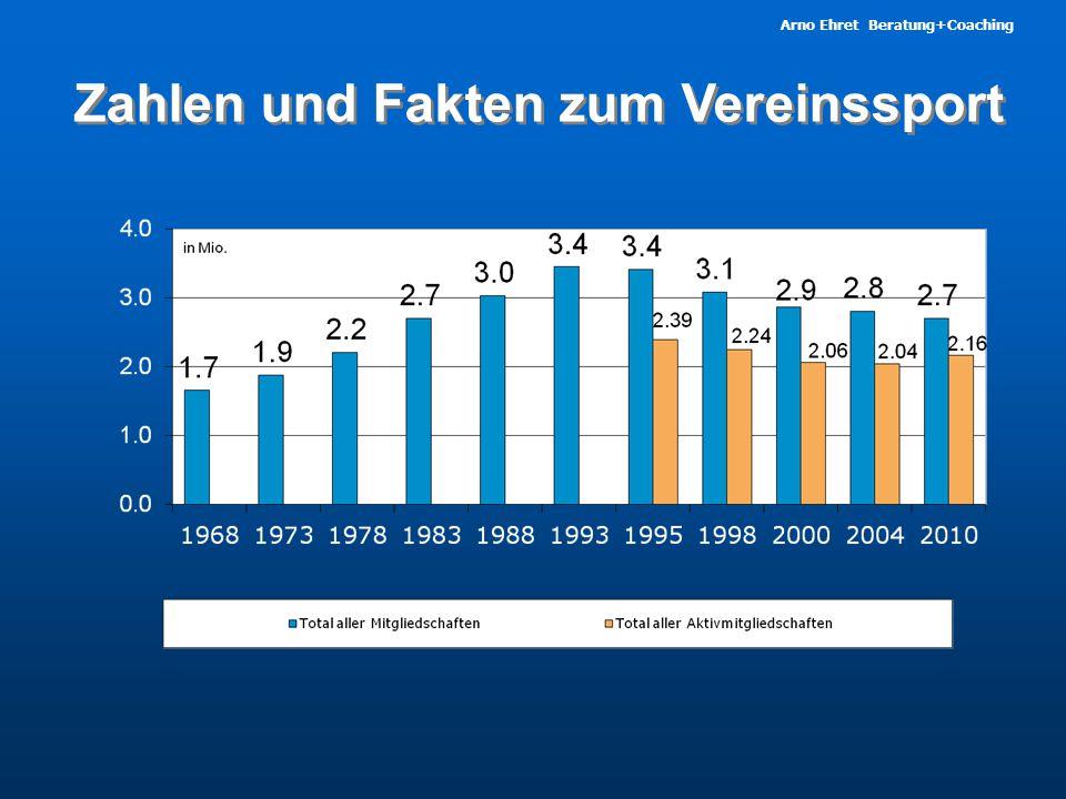 Arno Ehret Beratung+Coaching Zahlen und Fakten  Bei den 6- bis 9-J ä hrigen sind 41% Mitglied in einem Sportverein.