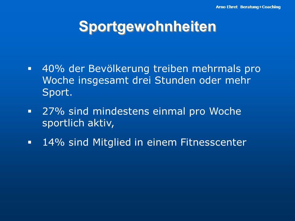 Arno Ehret Beratung+Coaching Sportgewohnheiten  40% der Bevölkerung treiben mehrmals pro Woche insgesamt drei Stunden oder mehr Sport.  27% sind min