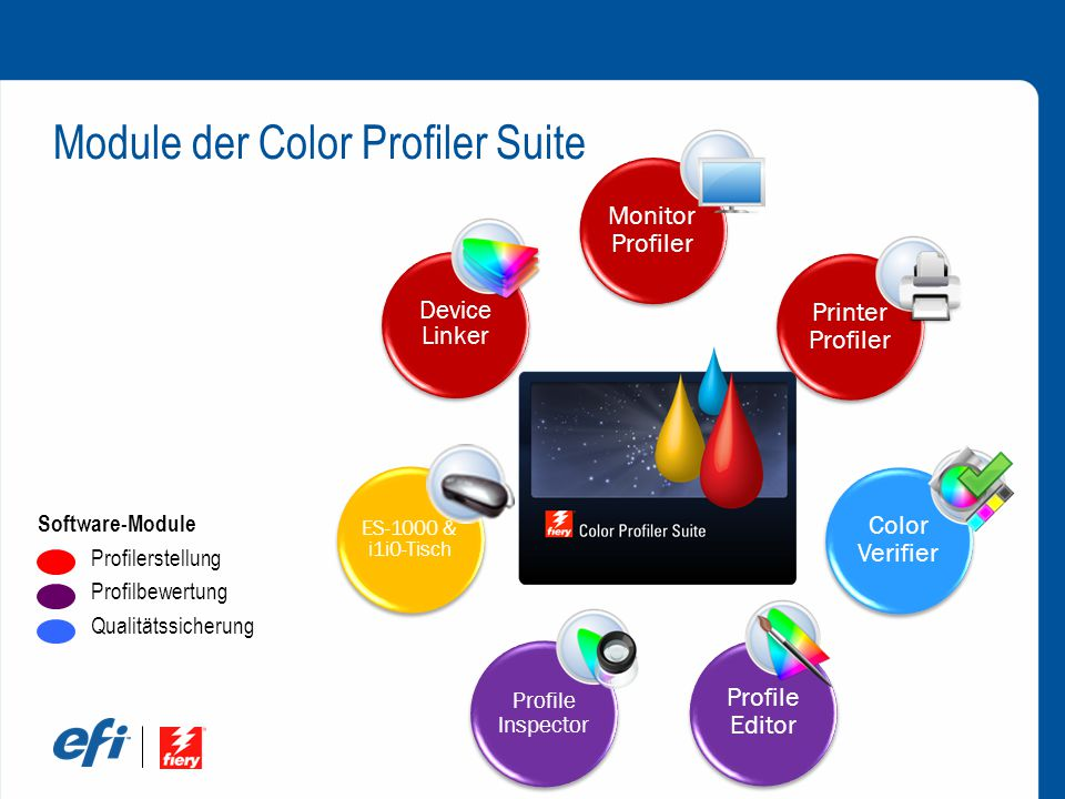 Monitor Profiler Printer Profiler Color Verifier Profile Editor Profile Inspector ES-1000 & i1i0-Tisch Device Linker Module der Color Profiler Suite Software-Module Profilerstellung Profilbewertung Qualitätssicherung