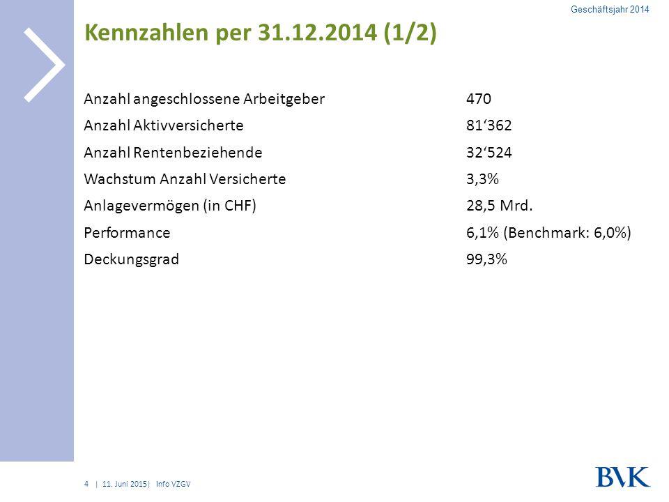 | Kennzahlen per 31.12.2014 (1/2) Anzahl angeschlossene Arbeitgeber470 Anzahl Aktivversicherte81'362 Anzahl Rentenbeziehende32'524 Wachstum Anzahl Versicherte3,3% Anlagevermögen (in CHF)28,5 Mrd.
