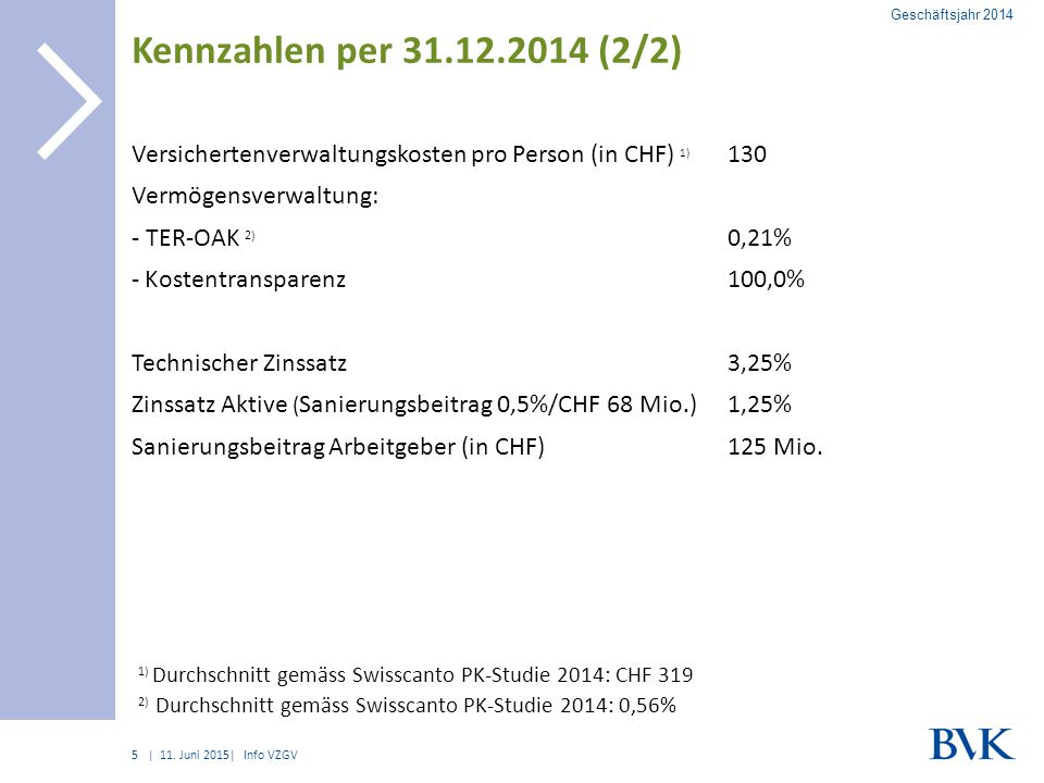 | Kennzahlen per 31.12.2014 (2/2) 11.