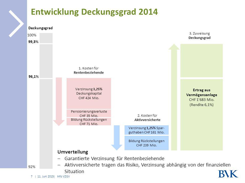 | Entwicklung Deckungsgrad 2014 11.
