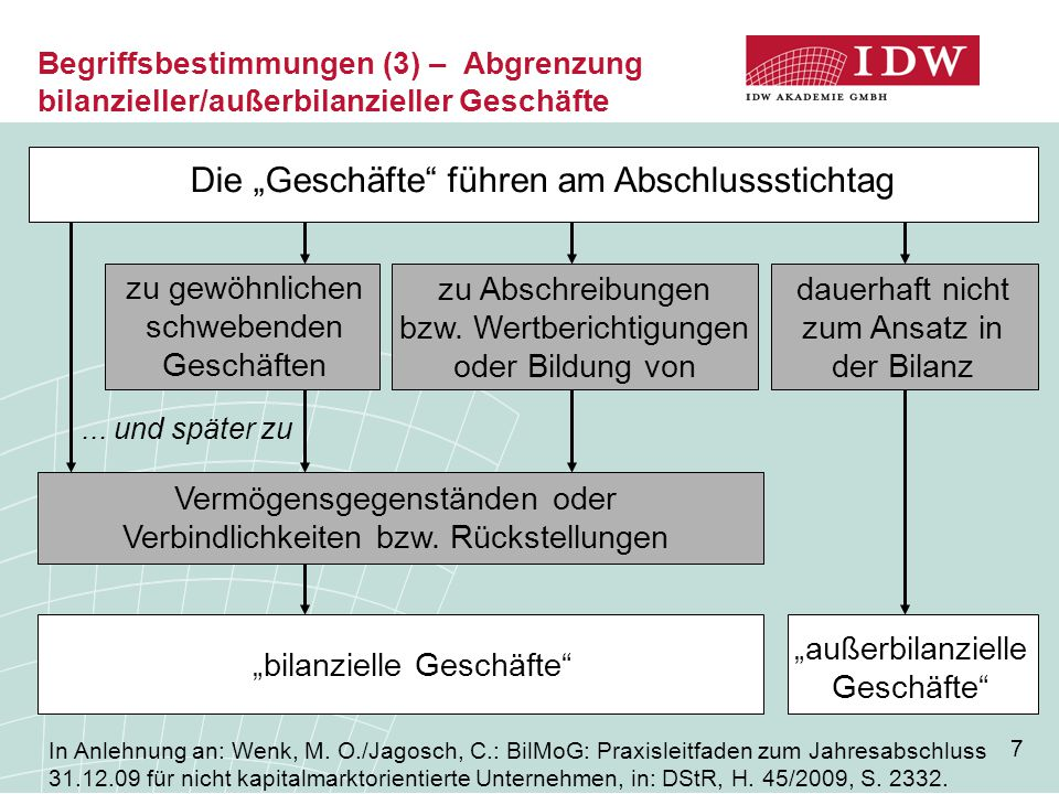 """7 Begriffsbestimmungen (3) – Abgrenzung bilanzieller/außerbilanzieller Geschäfte Die """"Geschäfte"""" führen am Bilanzstichtag zu: zu gewöhnlichen schweben"""