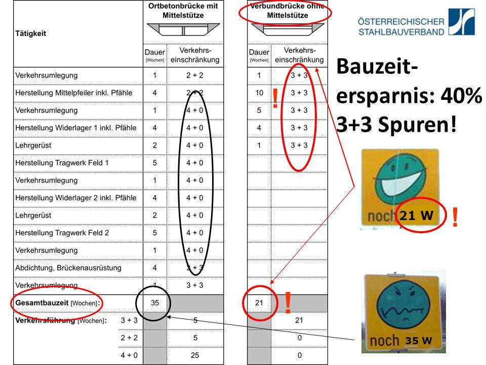 35 W ! Bauzeit- ersparnis: 40% 3+3 Spuren! 21 W ! !