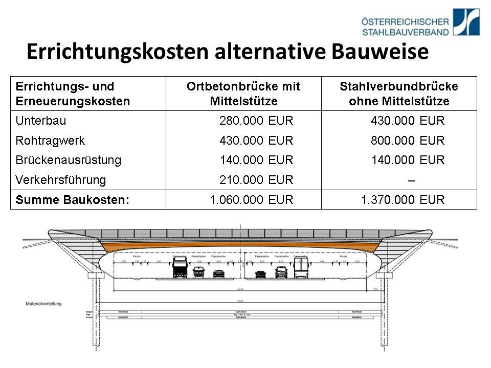28.02.12 Errichtungskosten alternative Bauweise