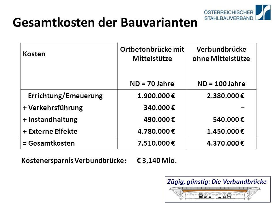 Kosten Ortbetonbrücke mit Mittelstütze Verbundbrücke ohne Mittelstütze ND = 70 JahreND = 100 Jahre Errichtung/Erneuerung1.900.000 €2.380.000 € + Verkehrsführung340.000 €– + Instandhaltung490.000 €540.000 € + Externe Effekte4.780.000 €1.450.000 € = Gesamtkosten7.510.000 €4.370.000 € Kostenersparnis Verbundbrücke : € 3,140 Mio.