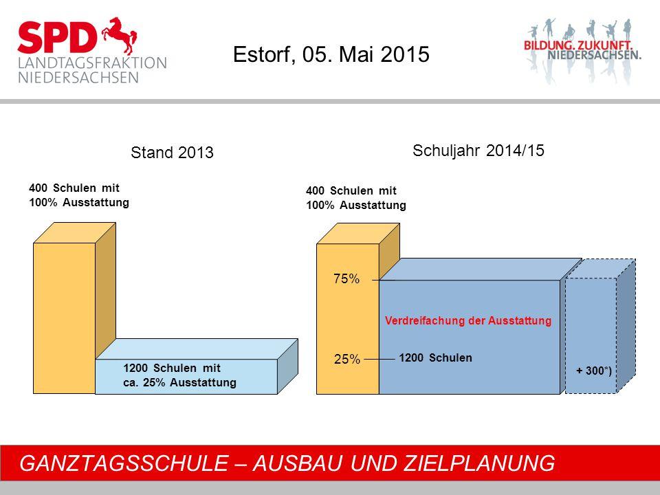 GANZTAGSSCHULE – AUSBAU UND ZIELPLANUNG 400 Schulen mit 100% Ausstattung 1200 Schulen mit ca.