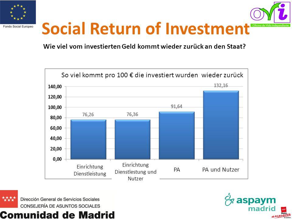 Social Return of Investment So viel kommt pro 100 € die investiert wurden wieder zurück Einrichtung Dienstleistung Einrichtung Dienstlestung und Nutze