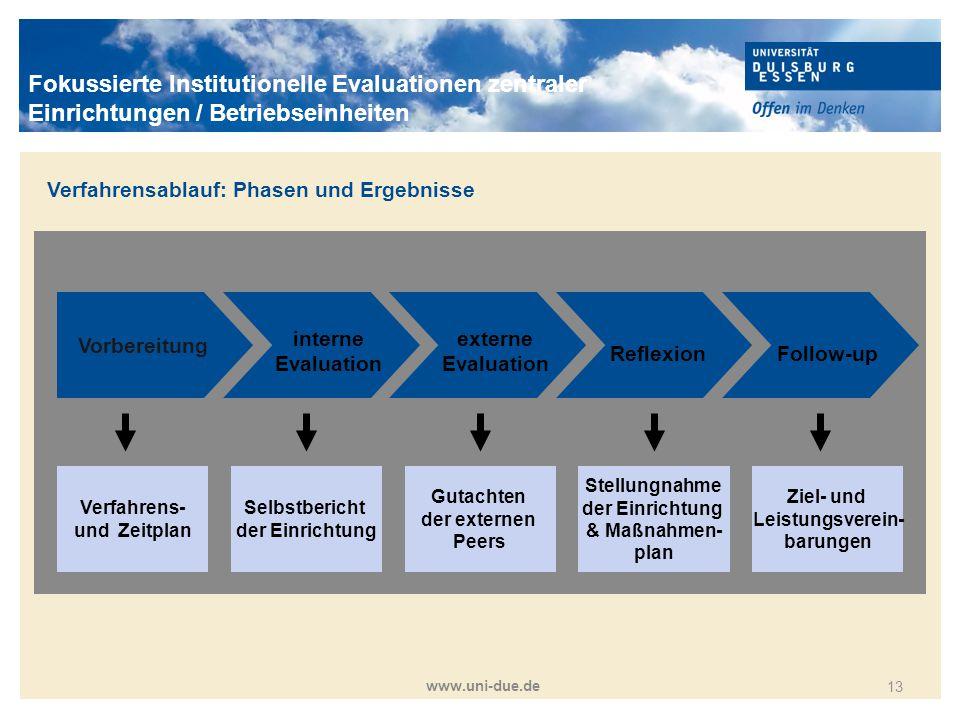 Titelmasterformat durch Klicken bearbeiten www.uni-due.de 13 Vorbereitung interne Evaluation externe Evaluation ReflexionFollow-up Verfahrens- und Zei