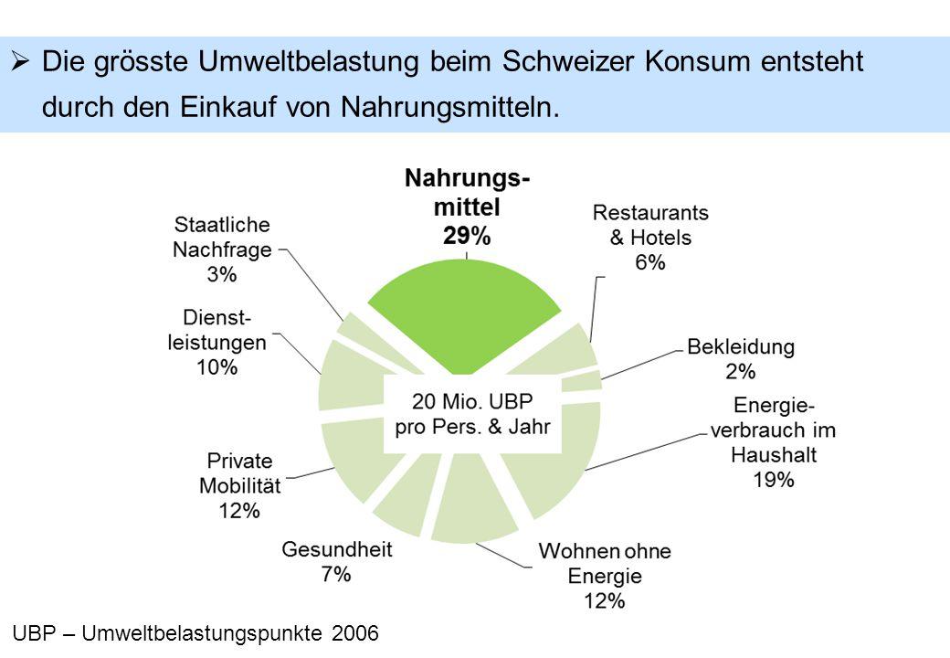  Die grösste Umweltbelastung beim Schweizer Konsum entsteht durch den Einkauf von Nahrungsmitteln.
