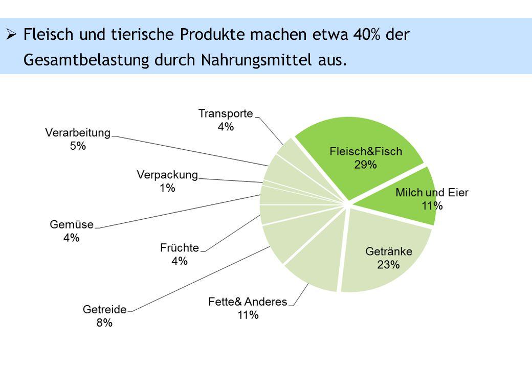  Fleisch und tierische Produkte machen etwa 40% der Gesamtbelastung durch Nahrungsmittel aus.