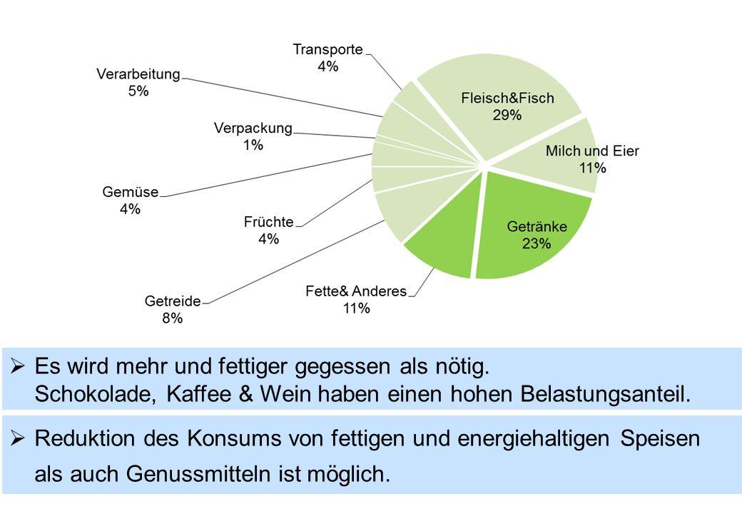  Reduktion des Konsums von fettigen und energiehaltigen Speisen als auch Genussmitteln ist möglich.