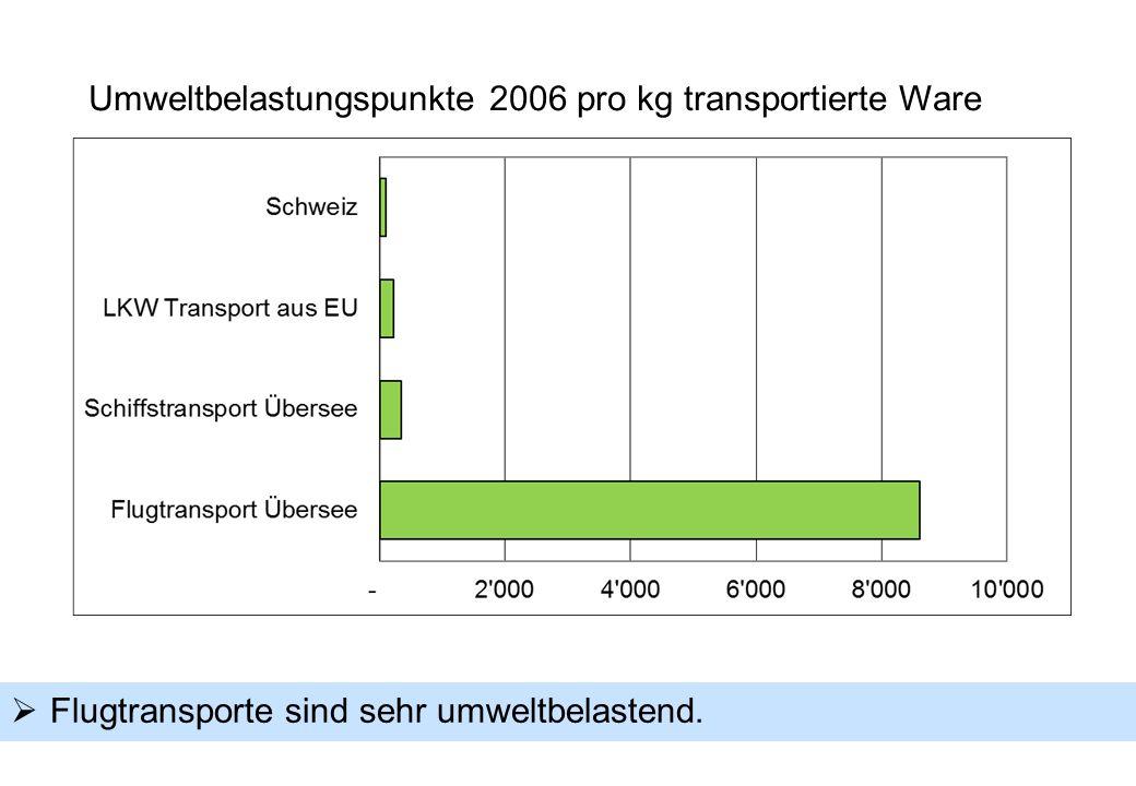  Flugtransporte sind sehr umweltbelastend. Umweltbelastungspunkte 2006 pro kg transportierte Ware