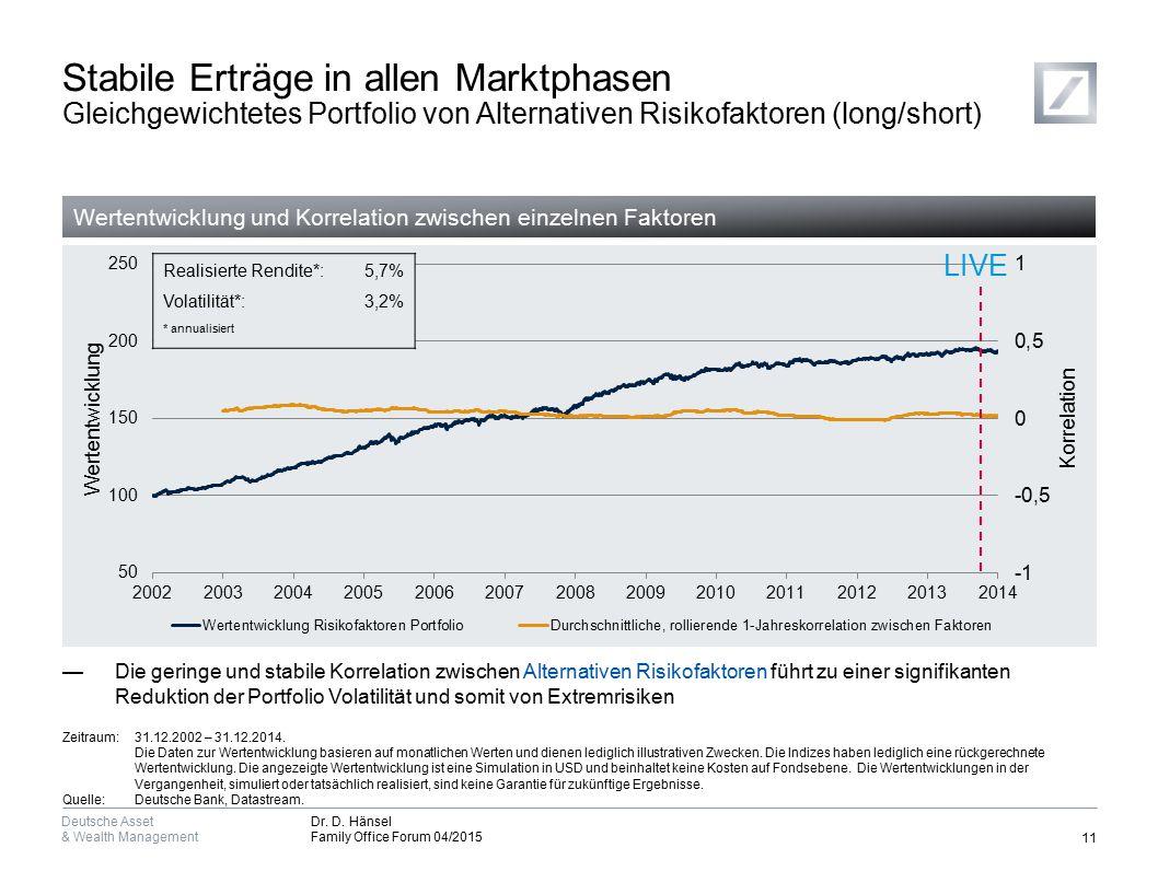 Deutsche Asset & Wealth Management Dr. D. Hänsel Family Office Forum 04/2015 Stabile Erträge in allen Marktphasen Gleichgewichtetes Portfolio von Alte
