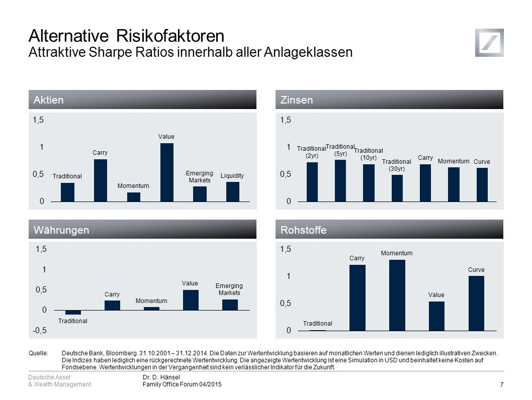 Deutsche Asset & Wealth Management Dr.D.