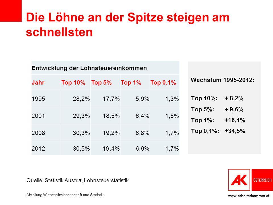 www.arbeiterkammer.at Die Löhne an der Spitze steigen am schnellsten Entwicklung der Lohnsteuereinkommen JahrTop 10%Top 5%Top 1%Top 0,1% 199528,2%17,7