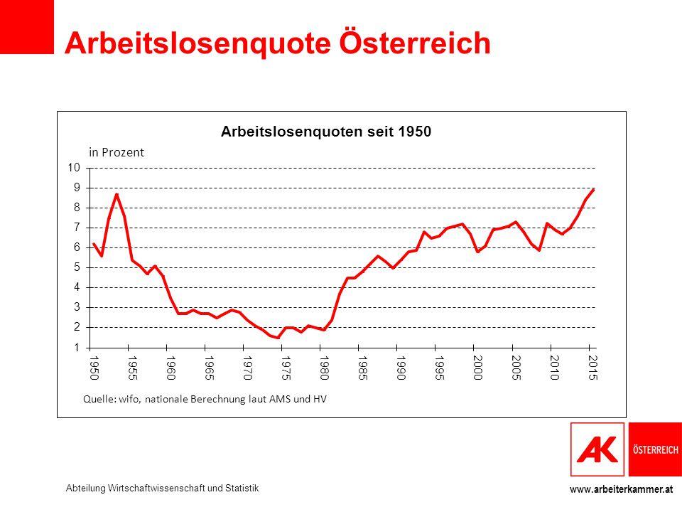 www.arbeiterkammer.at Arbeitslosenquote Österreich Abteilung Wirtschaftwissenschaft und Statistik