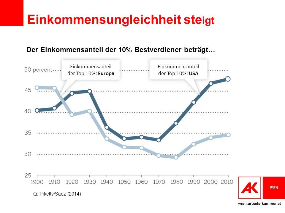 wien.arbeiterkammer.at Einkommensungleichheit ste igt Der Einkommensanteil der 10% Bestverdiener beträgt… Q: Piketty/Saez (2014) Einkommensanteil der