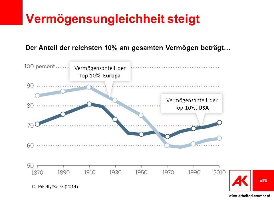 wien.arbeiterkammer.at Vermögensungleichheit steigt Der Anteil der reichsten 10% am gesamten Vermögen beträgt… Q: Piketty/Saez (2014) Vermögensanteil