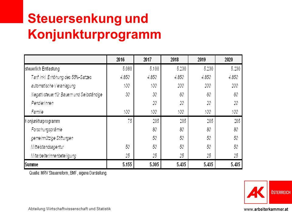 www.arbeiterkammer.at Steuersenkung und Konjunkturprogramm Abteilung Wirtschaftwissenschaft und Statistik