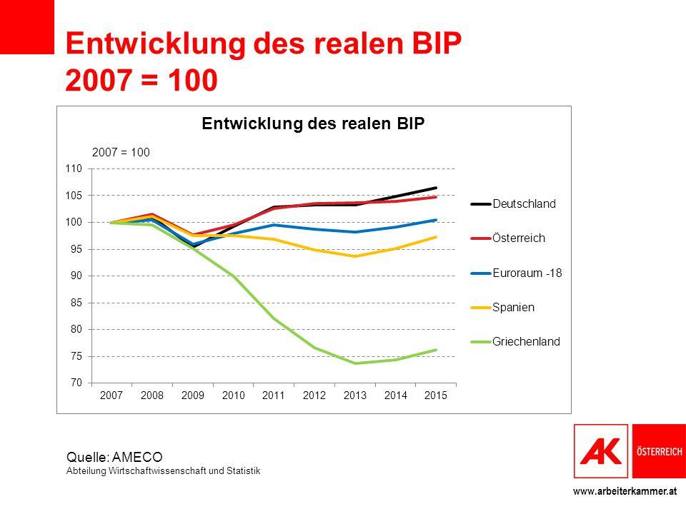 www.arbeiterkammer.at Entwicklung des realen BIP 2007 = 100 Quelle: AMECO Abteilung Wirtschaftwissenschaft und Statistik
