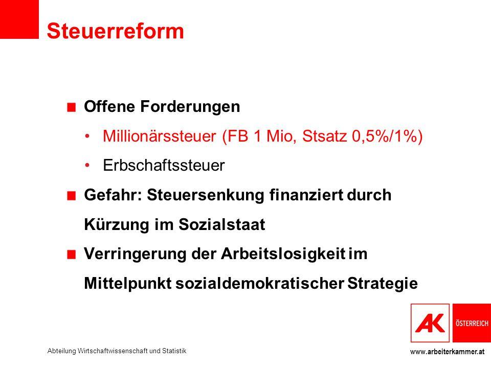 www.arbeiterkammer.at Steuerreform Offene Forderungen Millionärssteuer (FB 1 Mio, Stsatz 0,5%/1%) Erbschaftssteuer Gefahr: Steuersenkung finanziert du