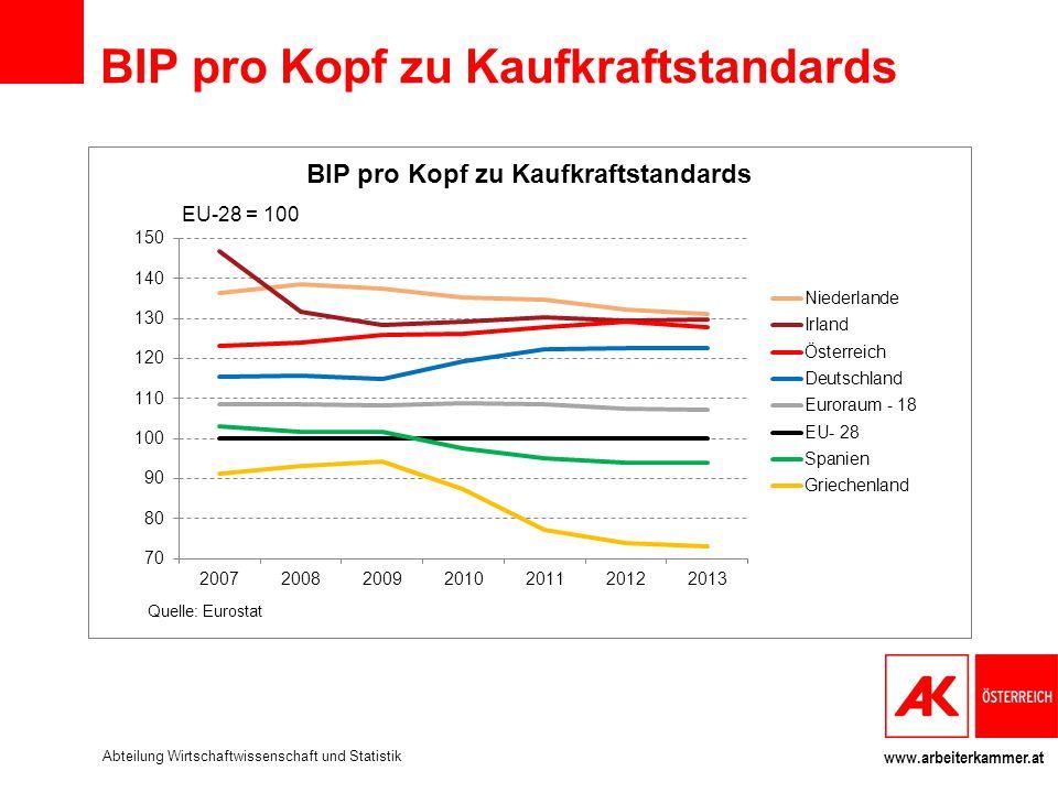 www.arbeiterkammer.at BIP pro Kopf zu Kaufkraftstandards Abteilung Wirtschaftwissenschaft und Statistik