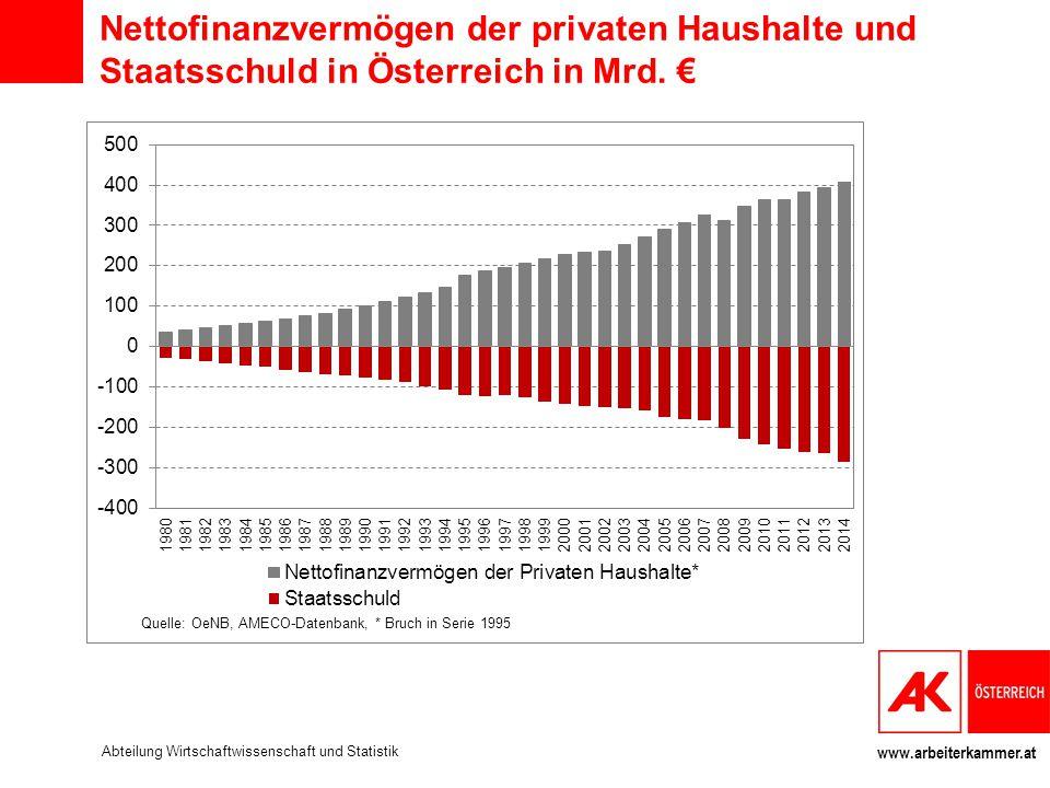 www.arbeiterkammer.at Nettofinanzvermögen der privaten Haushalte und Staatsschuld in Österreich in Mrd. € Abteilung Wirtschaftwissenschaft und Statist
