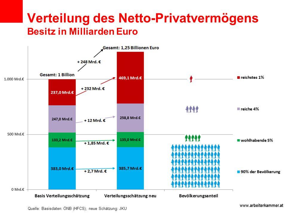 www.arbeiterkammer.at Verteilung des Netto-Privatvermögens Besitz in Milliarden Euro Quelle: Basisdaten: ÖNB (HFCS); neue Schätzung: JKU