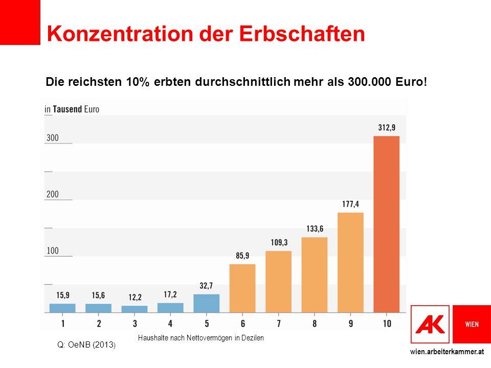 wien.arbeiterkammer.at Konzentration der Erbschaften Die reichsten 10% erbten durchschnittlich mehr als 300.000 Euro! Q: OeNB (2013 ) Haushalte nach N