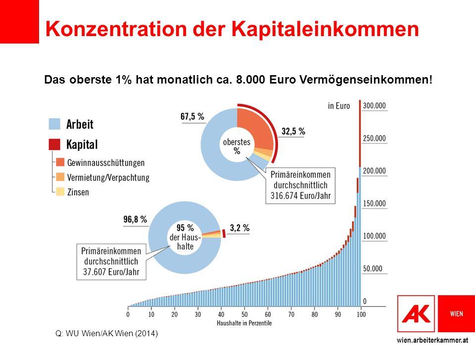 wien.arbeiterkammer.at Konzentration der Kapitaleinkommen Das oberste 1% hat monatlich ca. 8.000 Euro Vermögenseinkommen! Q: WU Wien/AK Wien (2014)