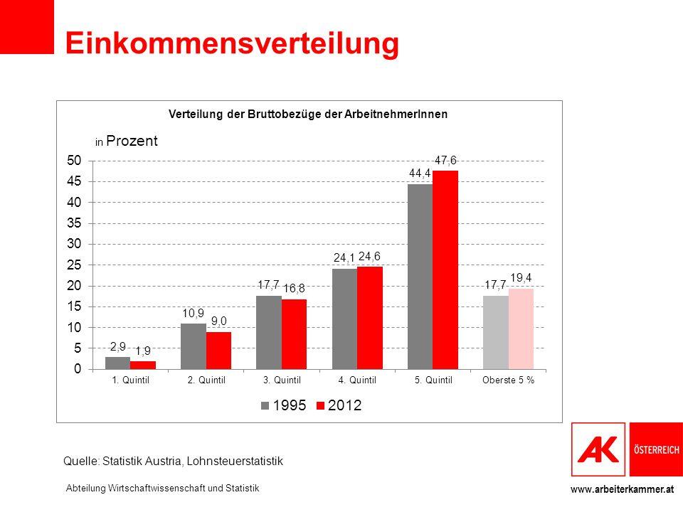 www.arbeiterkammer.at Die Löhne an der Spitze steigen am schnellsten Entwicklung der Lohnsteuereinkommen JahrTop 10%Top 5%Top 1%Top 0,1% 199528,2%17,7%5,9%1,3% 200129,3%18,5%6,4%1,5% 200830,3%19,2%6,8%1,7% 201230,5%19,4%6,9%1,7% Wachstum 1995-2012: Top 10%: + 8,2% Top 5%: + 9,6% Top 1%: +16,1% Top 0,1%: +34,5% Quelle: Statistik Austria, Lohnsteuerstatistik Abteilung Wirtschaftwissenschaft und Statistik
