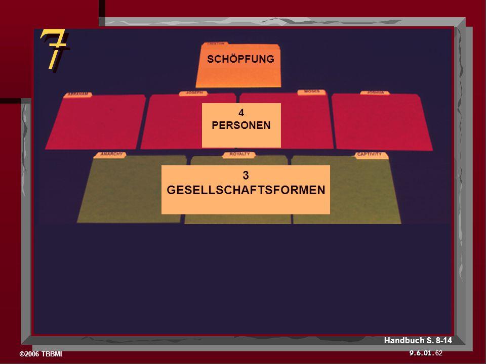 ©2006 TBBMI 9.6.01. 7 7 62 Handbuch S. 8-14 3 GESELLSCHAFTSFORMEN 4 PERSONEN SCHÖPFUNG