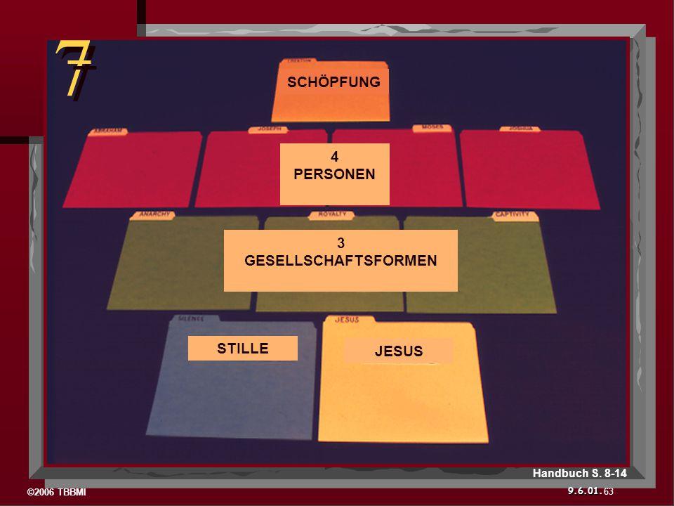 ©2006 TBBMI 9.6.01. 7 7 63 Handbuch S. 8-14 STILLE JESUS 3 GESELLSCHAFTSFORMEN 4 PERSONEN SCHÖPFUNG