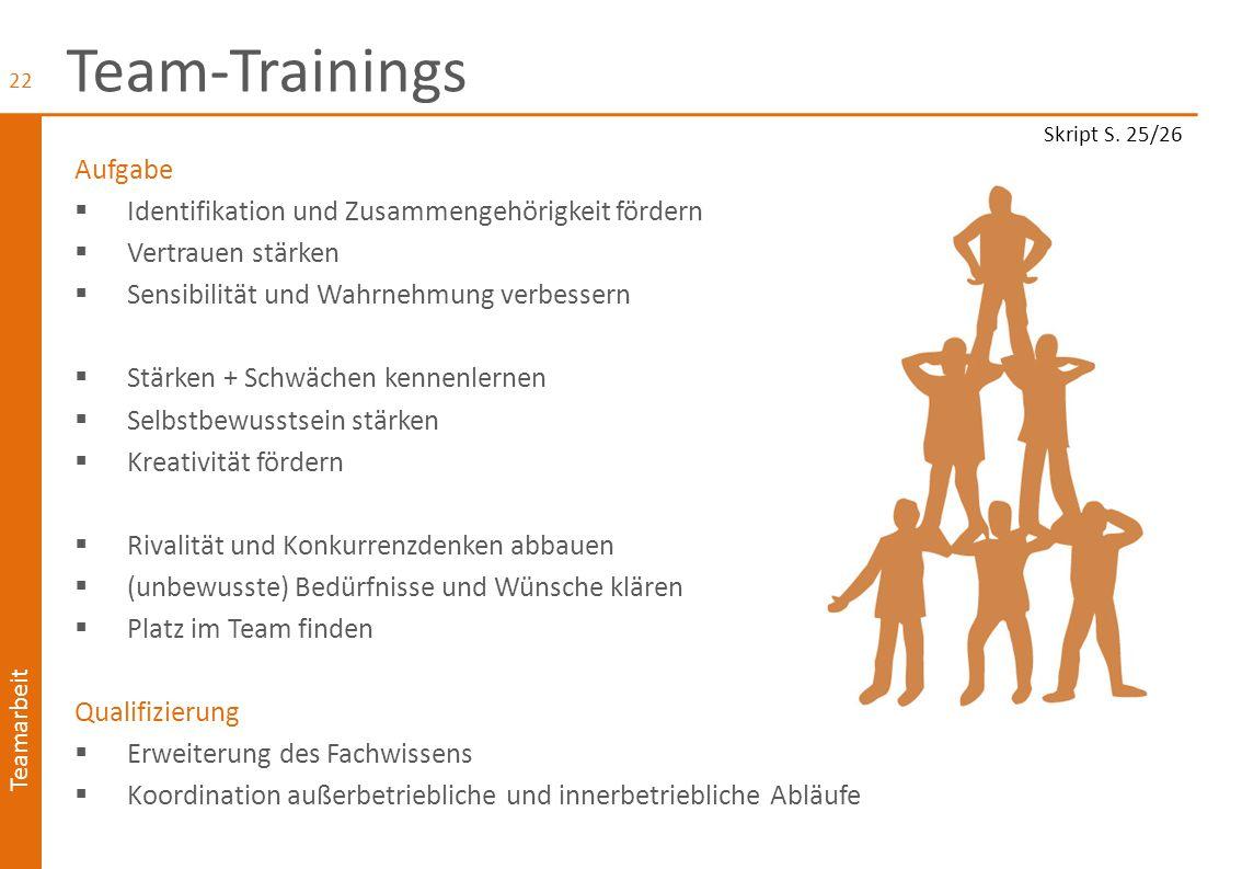 Teamarbeit Team-Training: Methoden  Fremdbild/Selbstbild-Abgleich  Einzel- und Teamgespräche  Kleingruppenarbeit  Kreativitätstechniken  Brainstorming  Rollenspiele z.B.